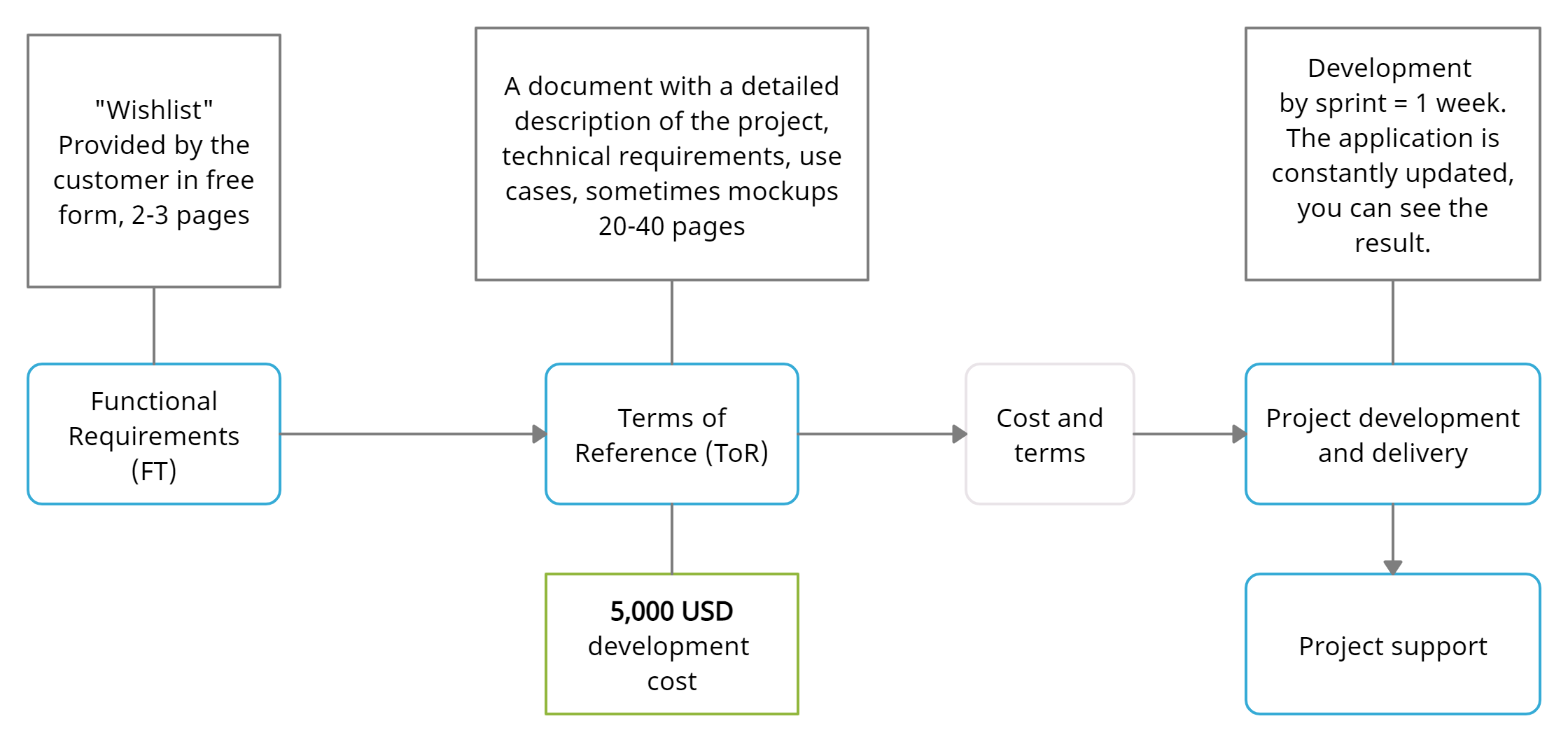 Stages of project development