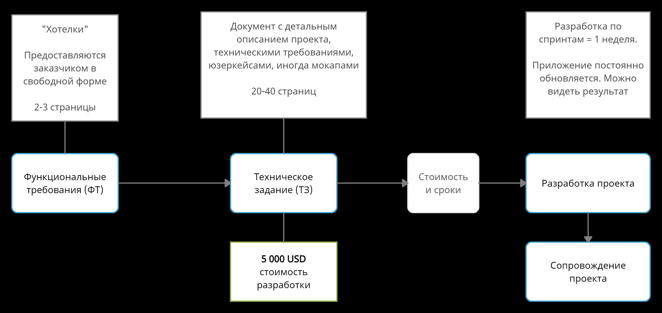 Этапы разработки проекта