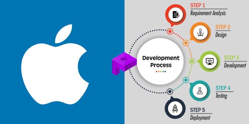Процесс разработки iOS-приложений