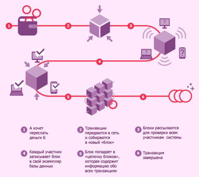 как отследить блокчейн-транзакции