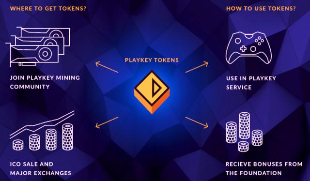 игровые криптовалюты