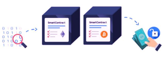 криптовалюты для создания смарт-контрактов